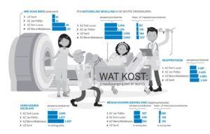 infographic kost ziekenhuis
